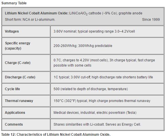Characteristics of Lithium Nickel Cobalt Aluminium Oxide