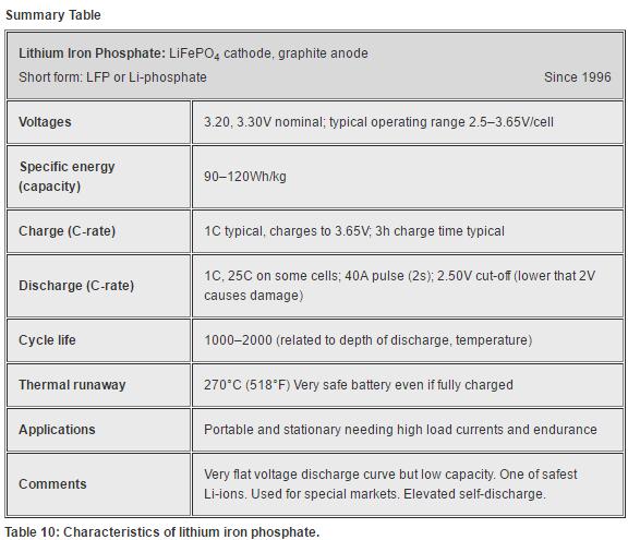 Characteristics of lithium iron phosphate