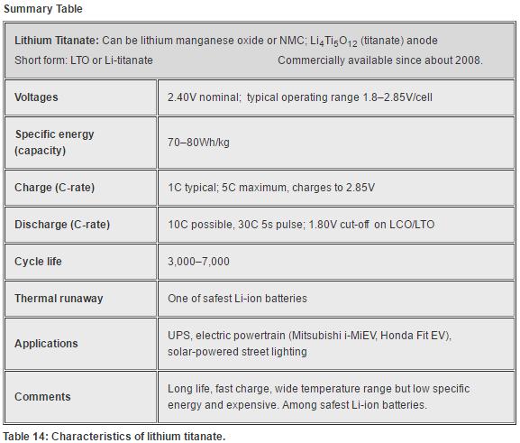 Characteristics of lithium titanate