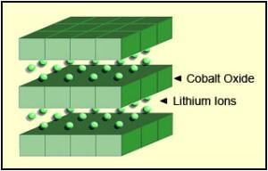 Li-cobalt structure