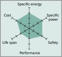 Snapshot of a pure Li-manganese battery