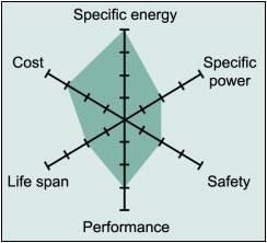 Snapshot of an average Li-cobalt battery