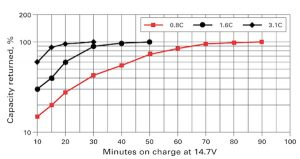 Comparing Lithium-Ion vs. TPPL Batteries Claims & Performance