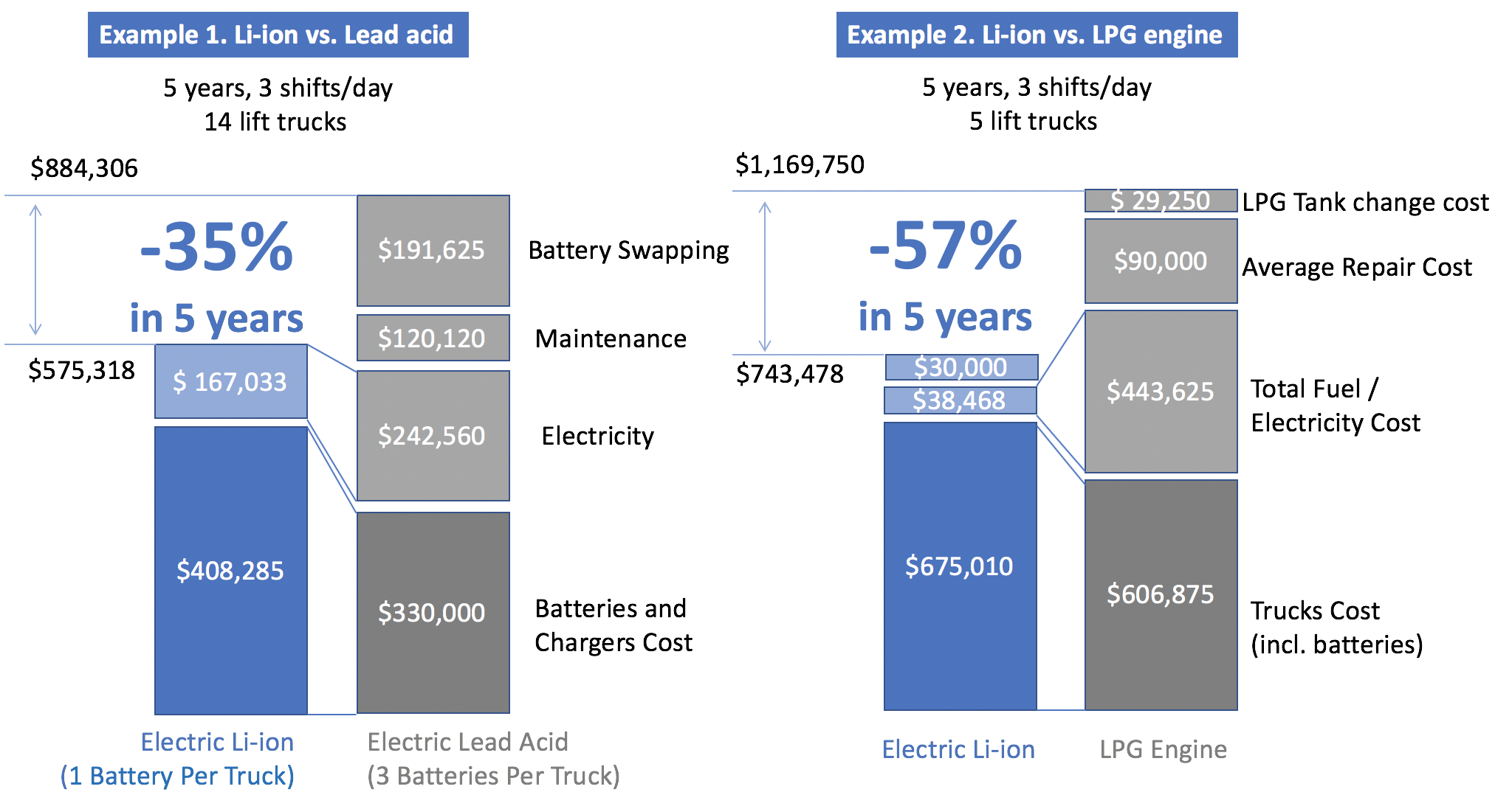 Lithium batteries total cost of ownership