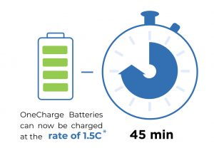 1C Charging Speed Of Lithium Batteries: A Necessity or a Fad?