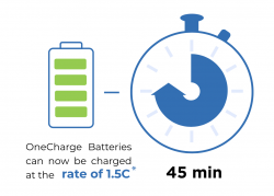 (English) 1C Charging Speed Of Lithium Batteries: A Necessity or a Fad?