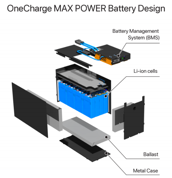 OneCharge MAX POWER Series lithium battery design