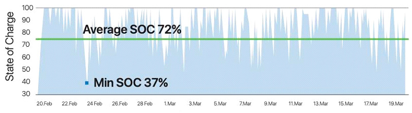 OneCharge Lithium battery state of charge graph
